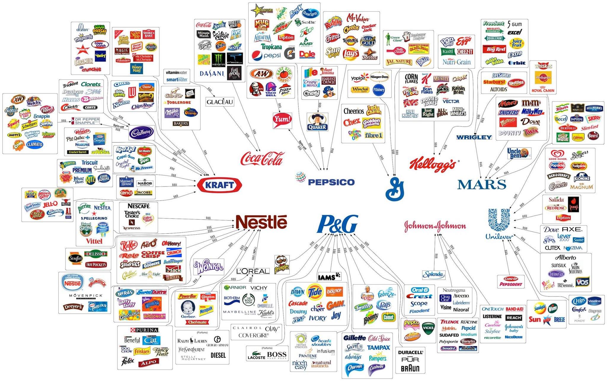 Food Company Chart